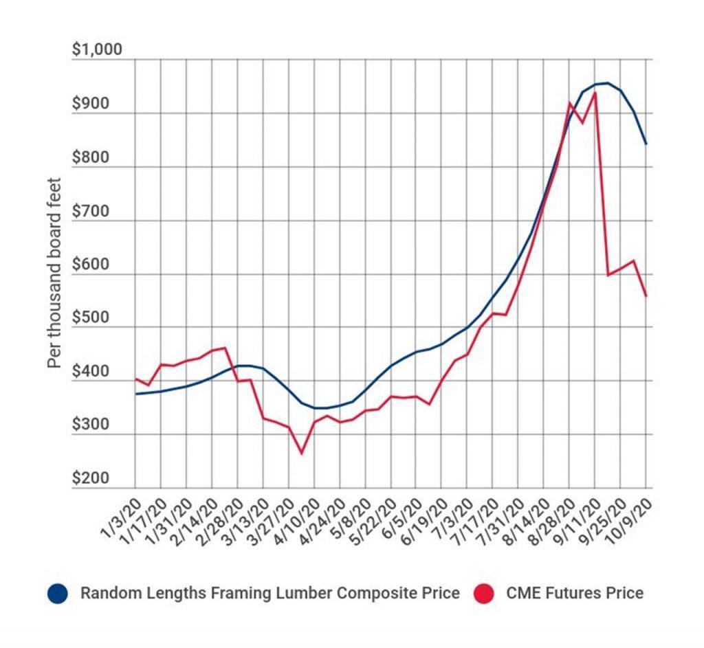 Framing Lumber Prices